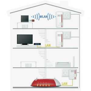 kit powerline wifi per la casa