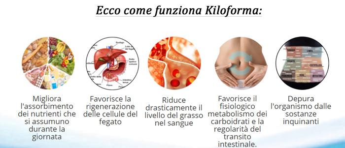Kiloforma integratore alimentare